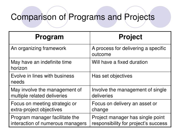 Comparison of Programs and Projects