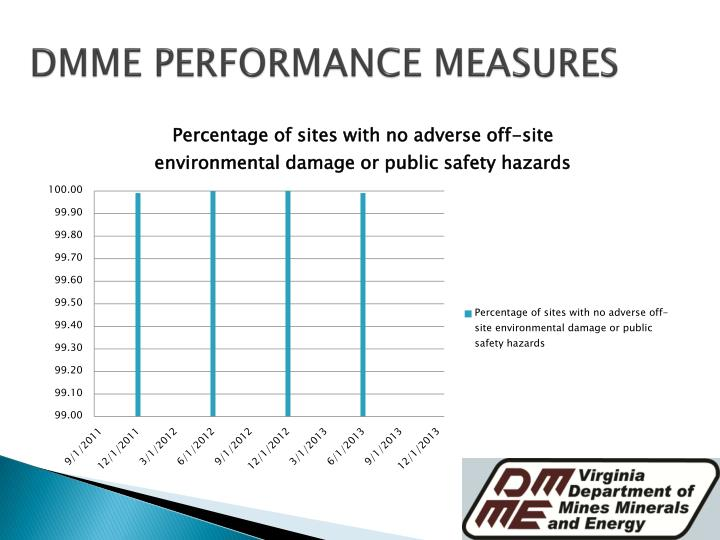 DMME PERFORMANCE MEASURES