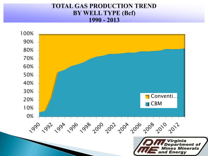 TOTAL GAS PRODUCTION TREND