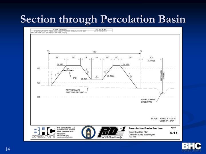 Section through Percolation Basin