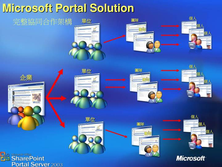 Microsoft Portal Solution 