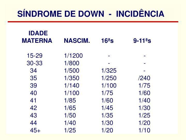 SÍNDROME DE DOWN  -  INCIDÊNCIA