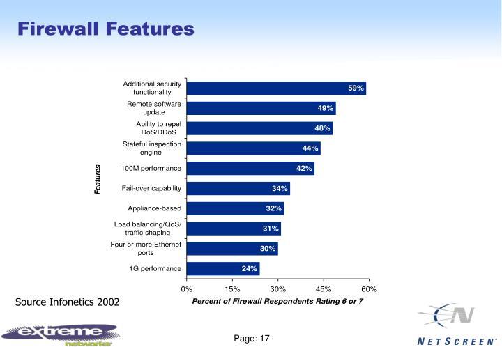 Firewall Features