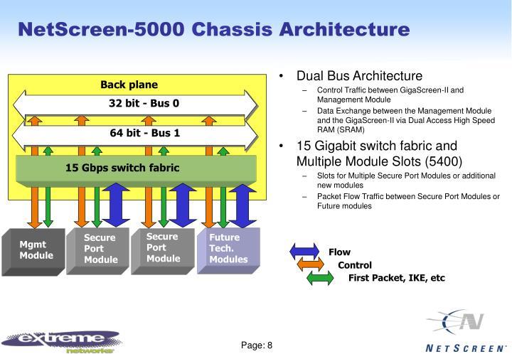 NetScreen-5000
