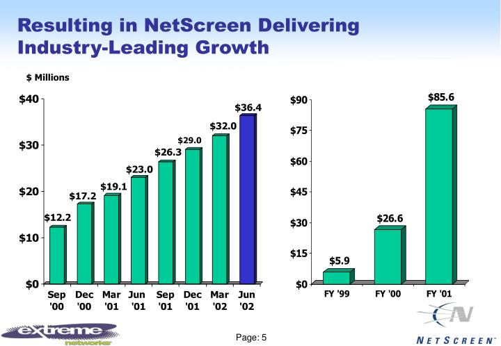 Resulting in NetScreen Delivering Industry-Leading Growth