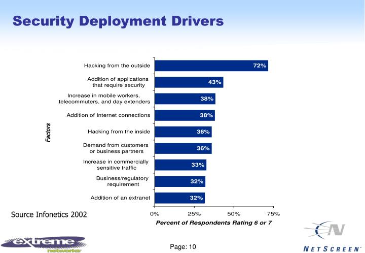 Security Deployment Drivers