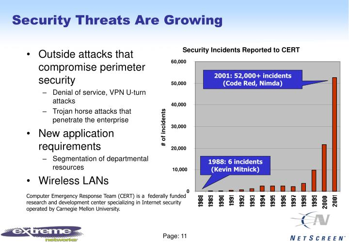 Security Threats Are Growing