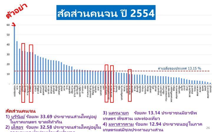 ค่าเฉลี่ยของประเทศ 13.15 %