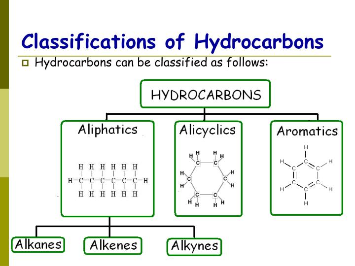 Classifications of Hydrocarbons