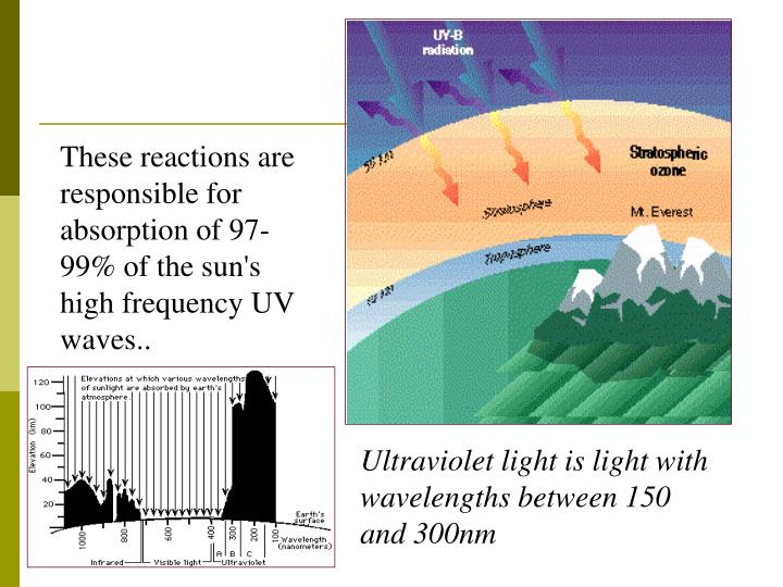 These reactions are responsible for absorption of 97-99% of the sun's high frequency UV waves..