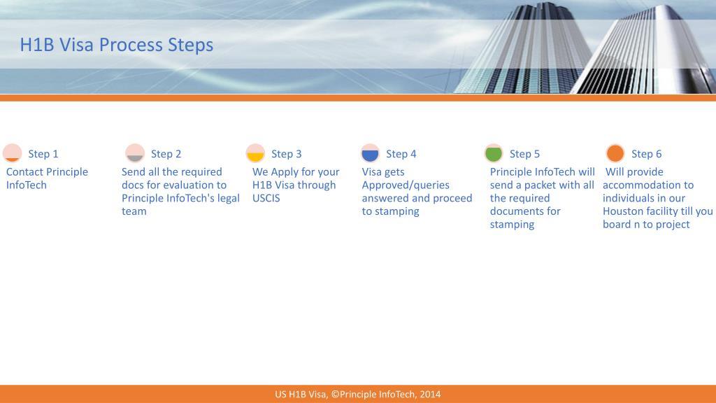PPT - US H1B Visa | Immigrant H1B Visa | H1B Visa Sponsors