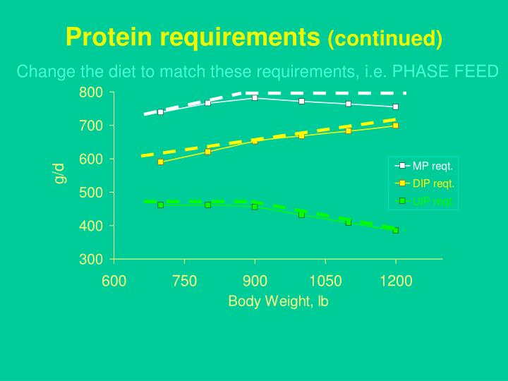 Protein requirements