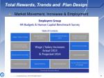 total rewards trends and plan design3