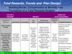 total rewards trends and plan design8