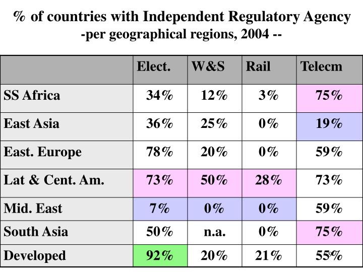 % of countries with Independent Regulatory Agency