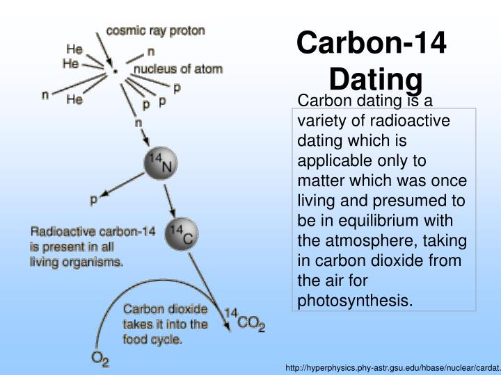 Radioactive dating gc services