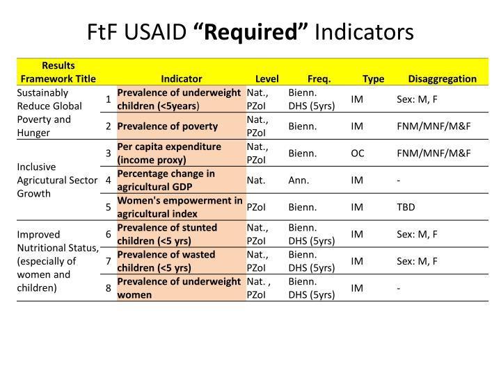 Ftf usaid required indicators