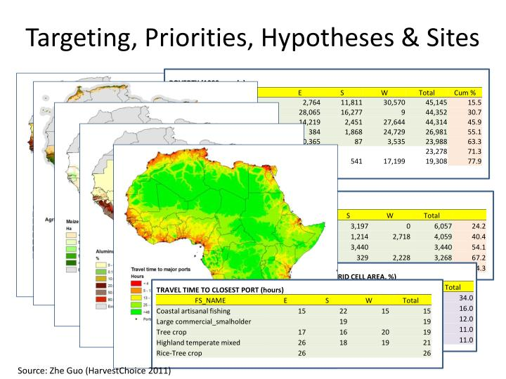 Targeting, Priorities, Hypotheses & Sites