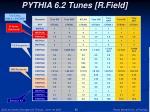 pythia 6 2 tunes r field