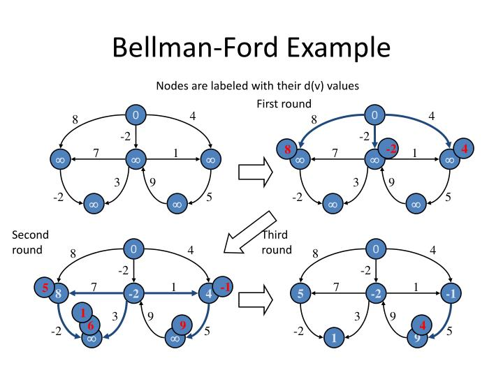 Bellman-Ford Example