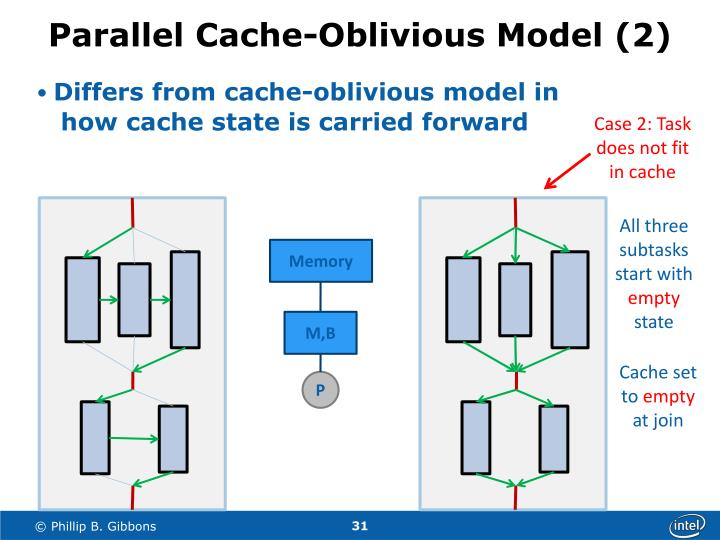 Differs from cache-oblivious model in