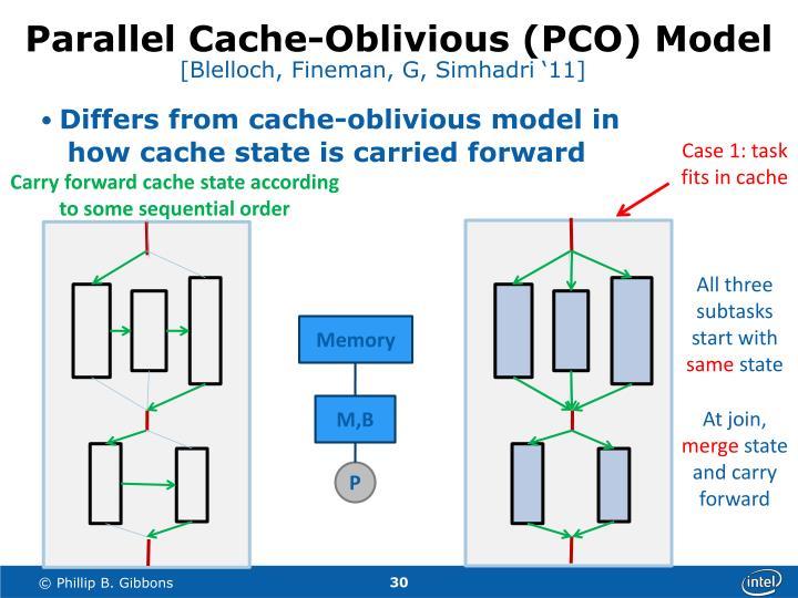 Parallel Cache-Oblivious (PCO) Model