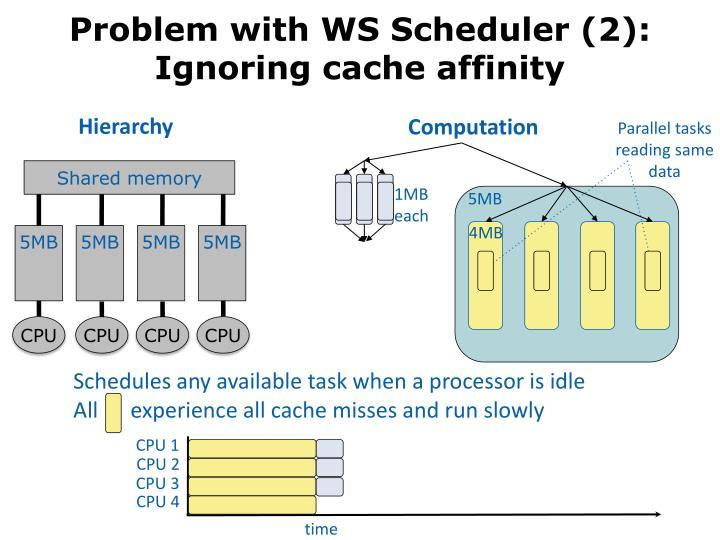 Problem with WS Scheduler (2):