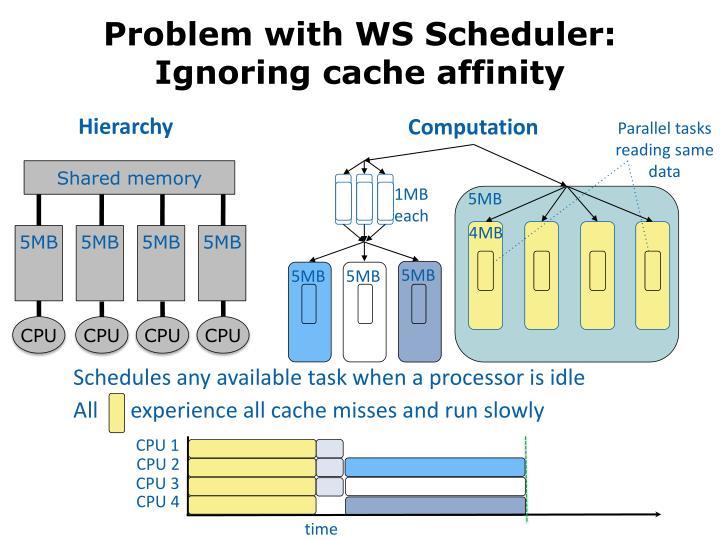 Problem with WS Scheduler: