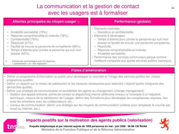 La communication et la gestion de contact