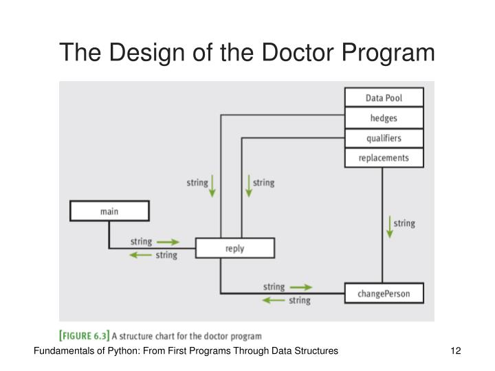 The Design of the Doctor Program