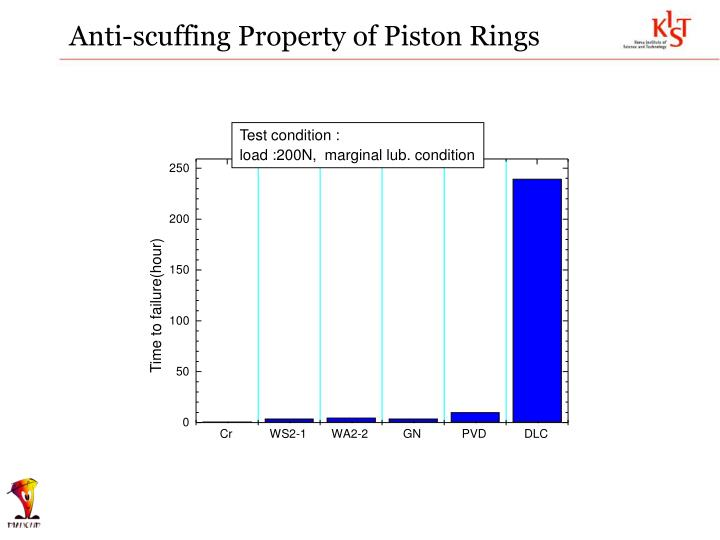 Anti-scuffing Property of Piston Rings