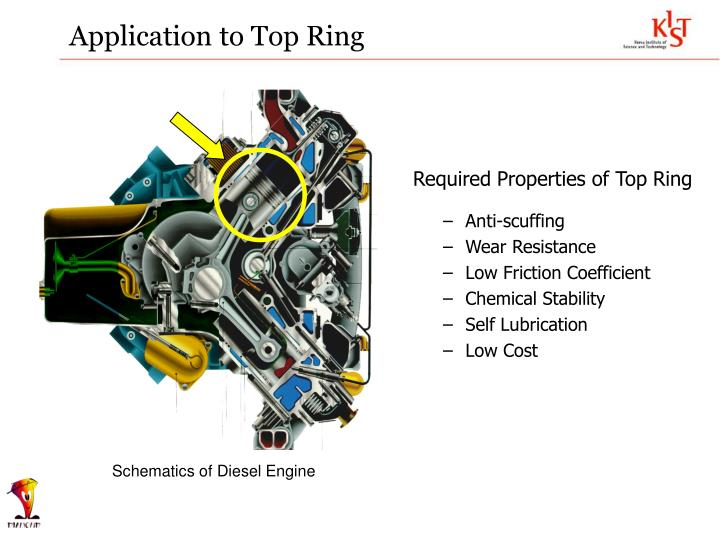 Application to Top Ring