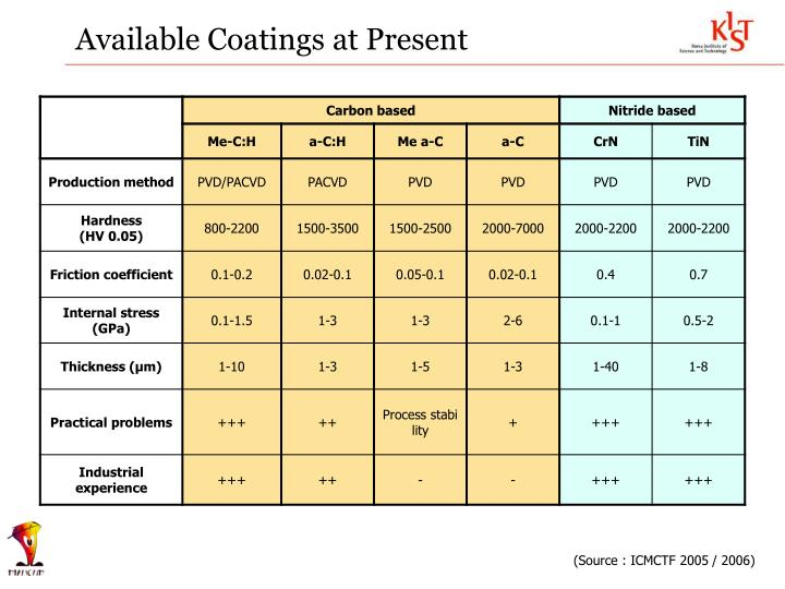 Available Coatings at Present