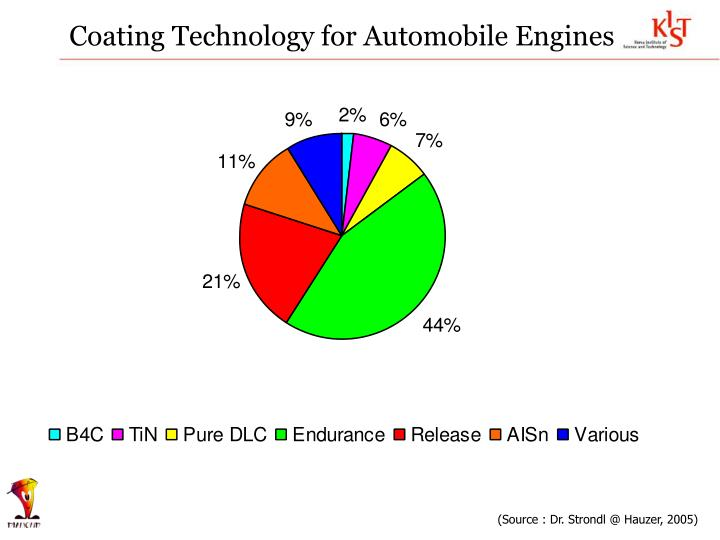 Coating Technology for Automobile Engines