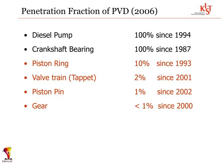 Penetration Fraction of PVD (2006)