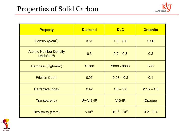 Properties of Solid Carbon