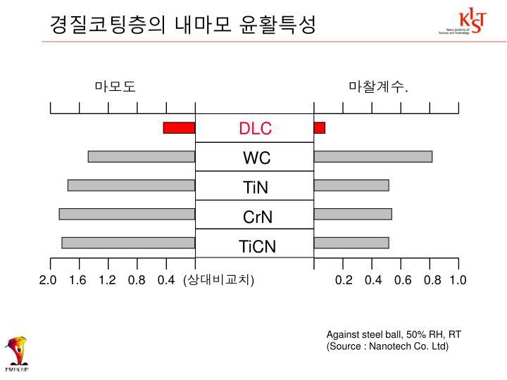 경질코팅층의 내마모 윤활특성