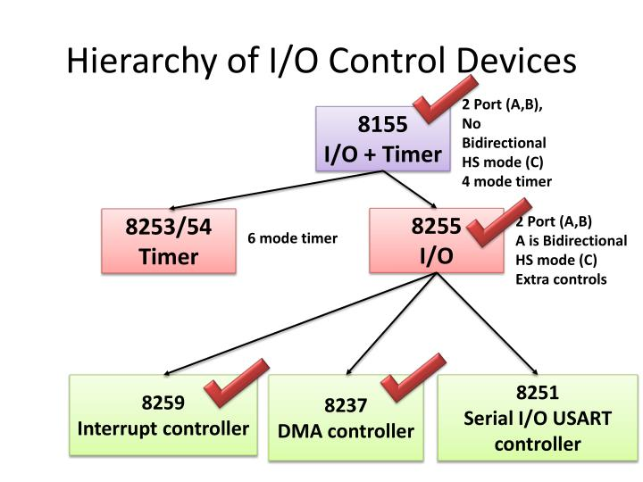 Hierarchy Of I O Control Devices