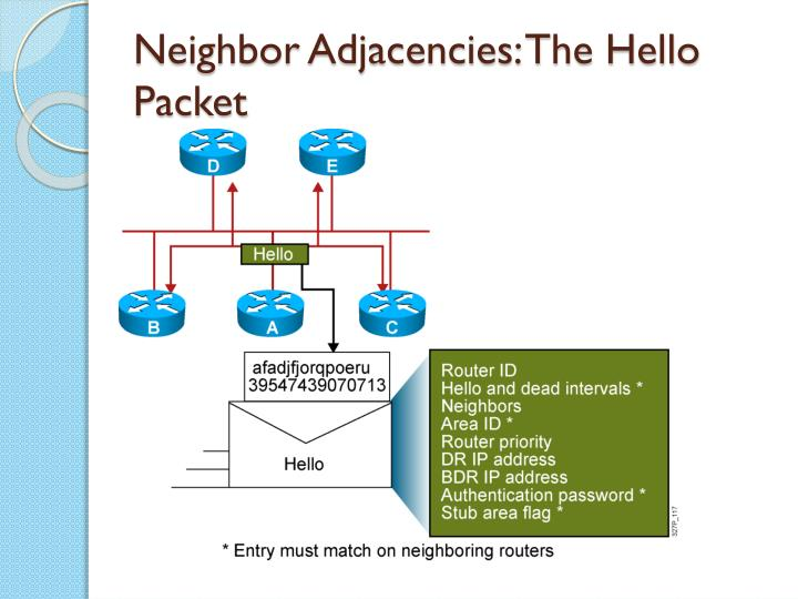 Neighbor Adjacencies: The Hello Packet