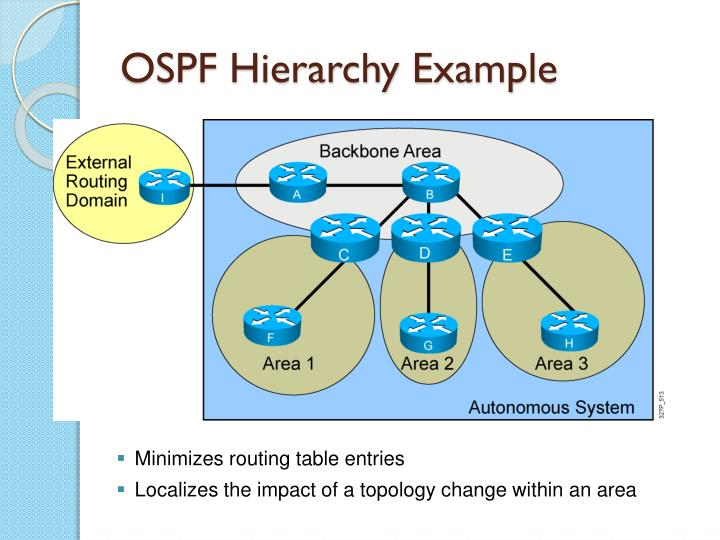 Ospf hierarchy example
