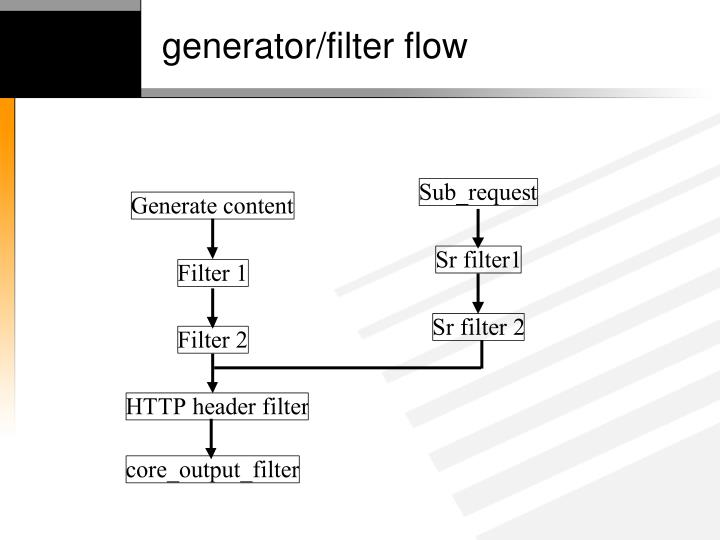 generator/filter flow