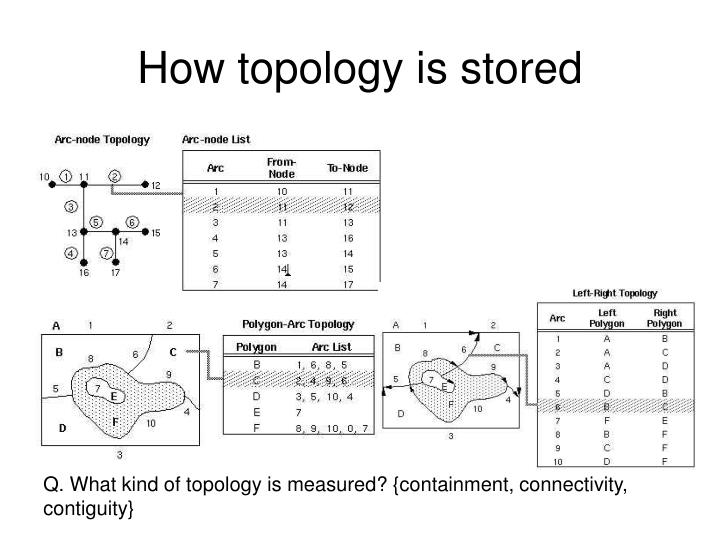 How topology is stored