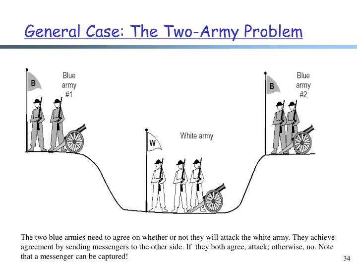 General Case: The Two-Army Problem