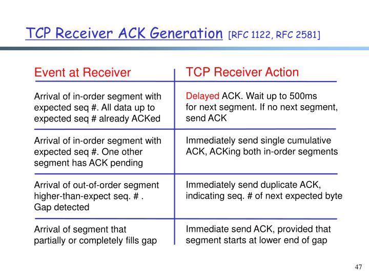 TCP Receiver ACK Generation