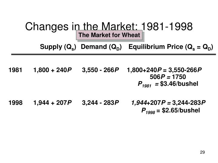 Changes in the Market: 1981-1998