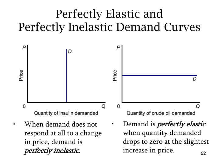 When demand does not respond at all to a change in price, demand is