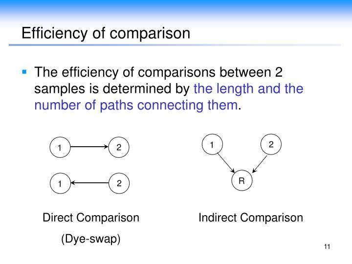 Efficiency of comparison