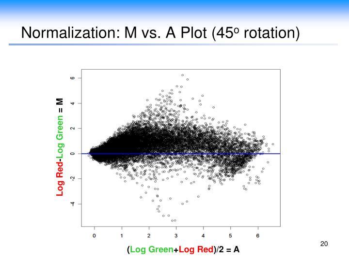 Normalization: M vs. A Plot (45