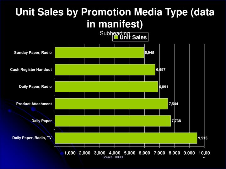 Unit Sales by Promotion Media Type (data in manifest)