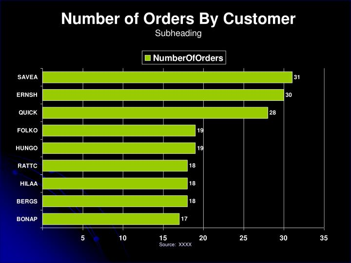 Number of Orders By Customer